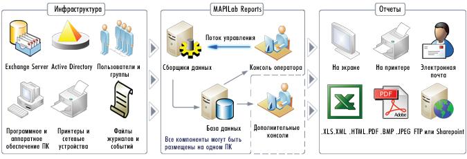 Схема работы MAPILab Reports