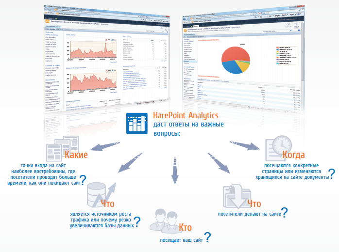 HarePoint Analytics for Sharepoint